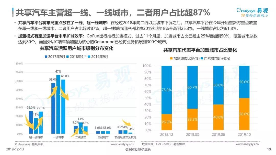 【报告】2019中国共享汽车平台创新白皮书(附41页PDF文件下载)