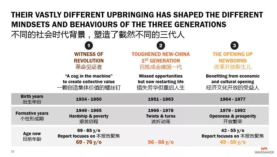 "Wavemaker:""变老拖延症"",重新""遇见""中国的老龄化群体"
