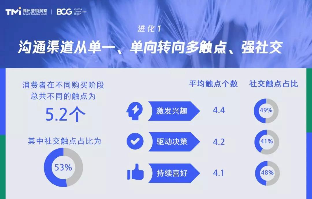 腾讯广告 X BCG:2020社交零售白皮书