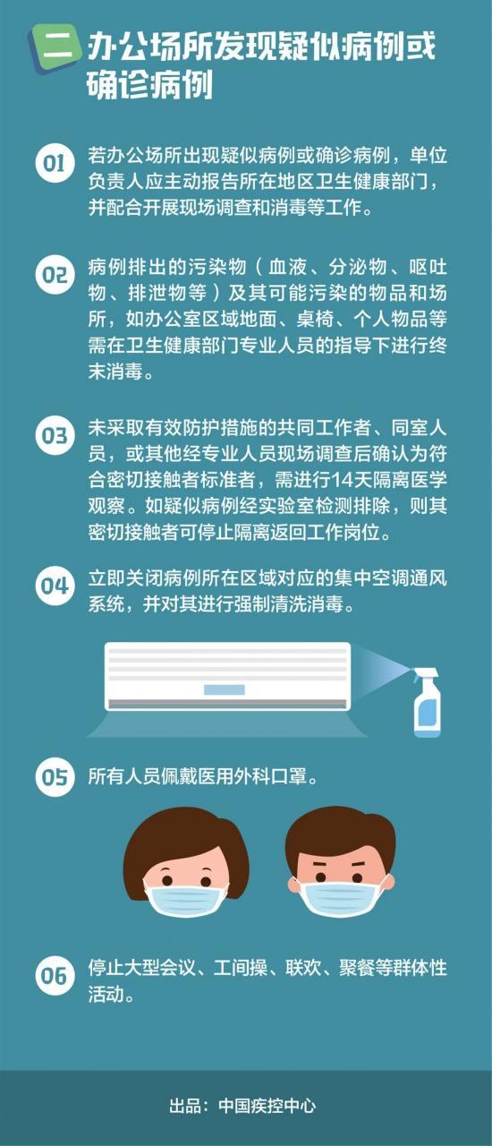 新型冠状病毒肺炎办公场所预防(办公场所篇)