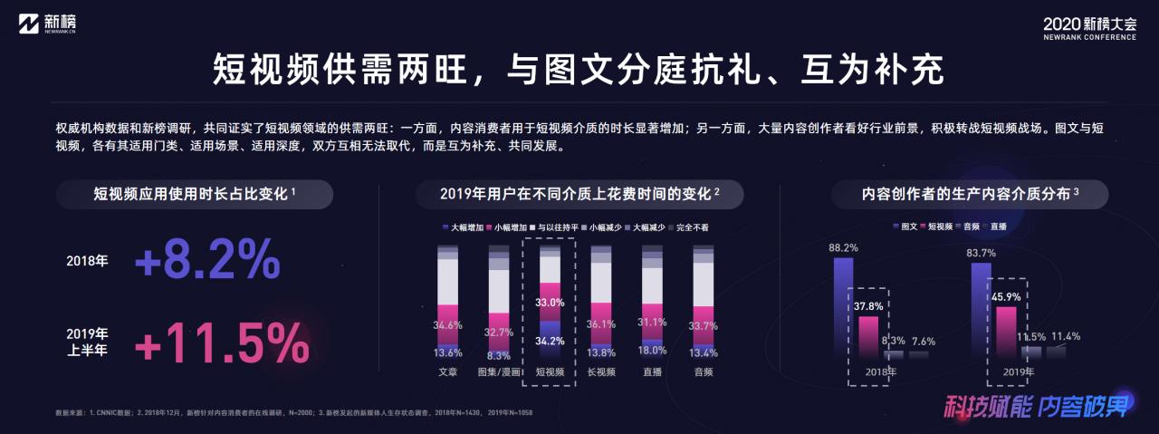 新榜:2020内容产业年度报告