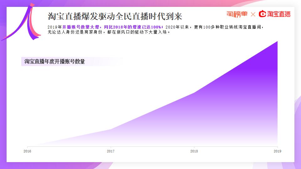 《2020淘宝直播新经济报告》发布,177位主播年度GMV破亿【附下载】