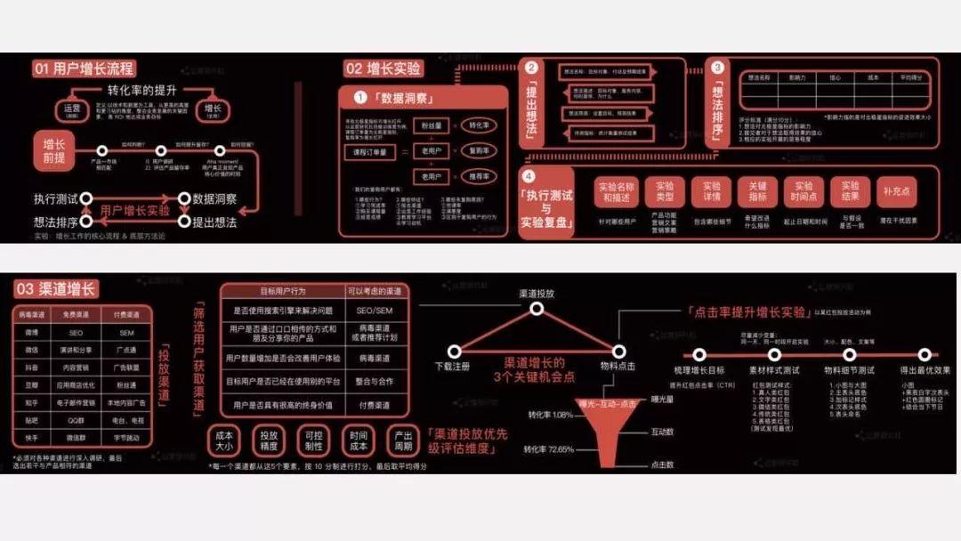 《运营技能地图3.0》详细PPT讲解:带你快速了解运营全貌!