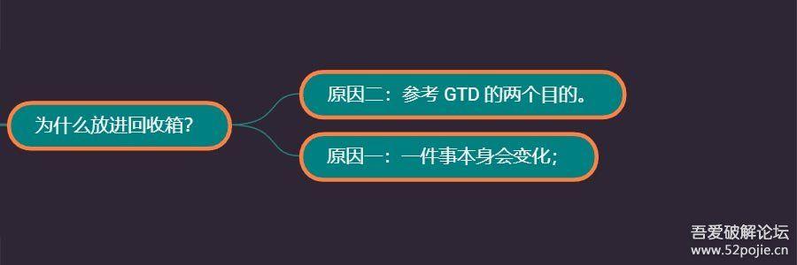 科学地认识和使用 GTD 时间管理法则