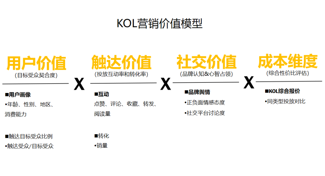 吐血整理3000万买来的KOL高转化投放3.0版